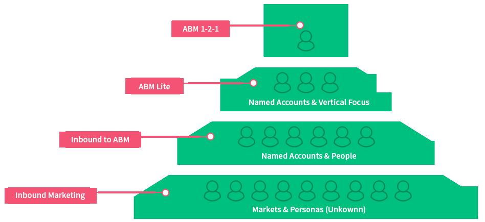 ABM_Pyramid